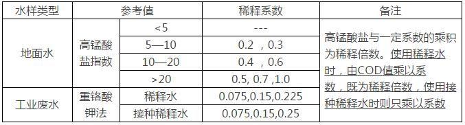 污水处理过程中各指标的测定方法(二)